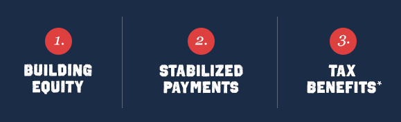 Building Equity, Stabilizing Payments, Tax Benefits*